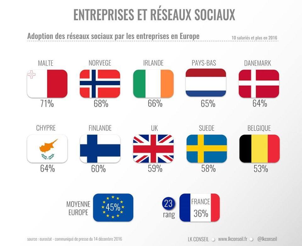 réseaux sociaux entreprises europe